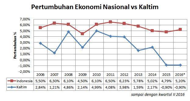 Grafis pertumbuhan ekonomi Kaltim