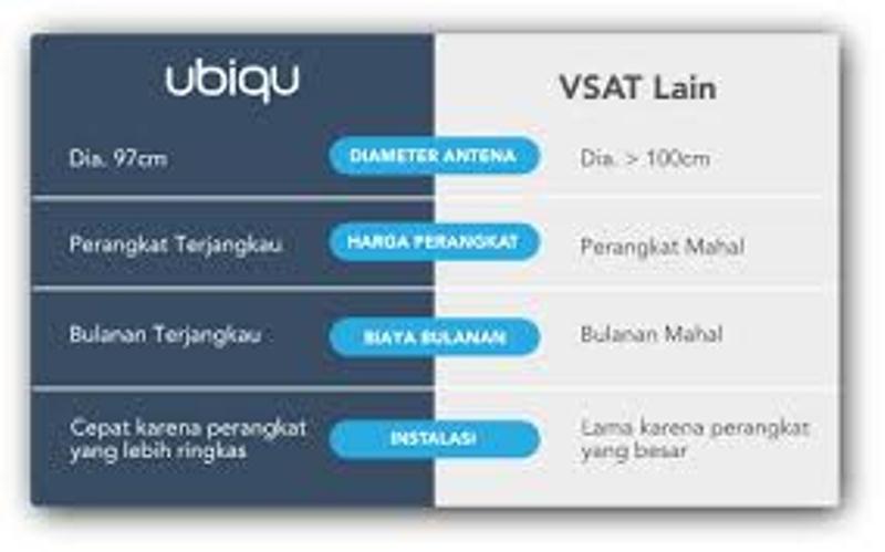 Infografis Ubiqu
