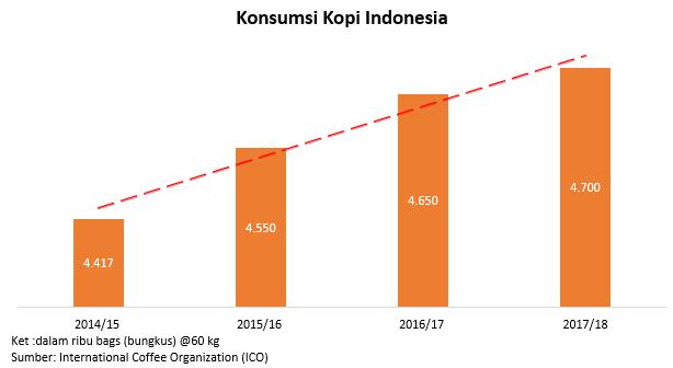 Chart konsumsi kopi di Indonesia